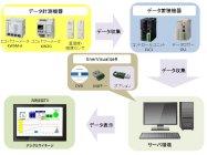 「EnerVisualizeR(エネビジュアライザ)」と省エネ支援機器のシステム構成