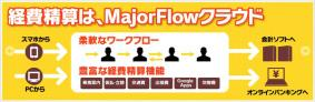 経費精算、出勤打刻のクラウドサービス「MajorFlowクラウド」