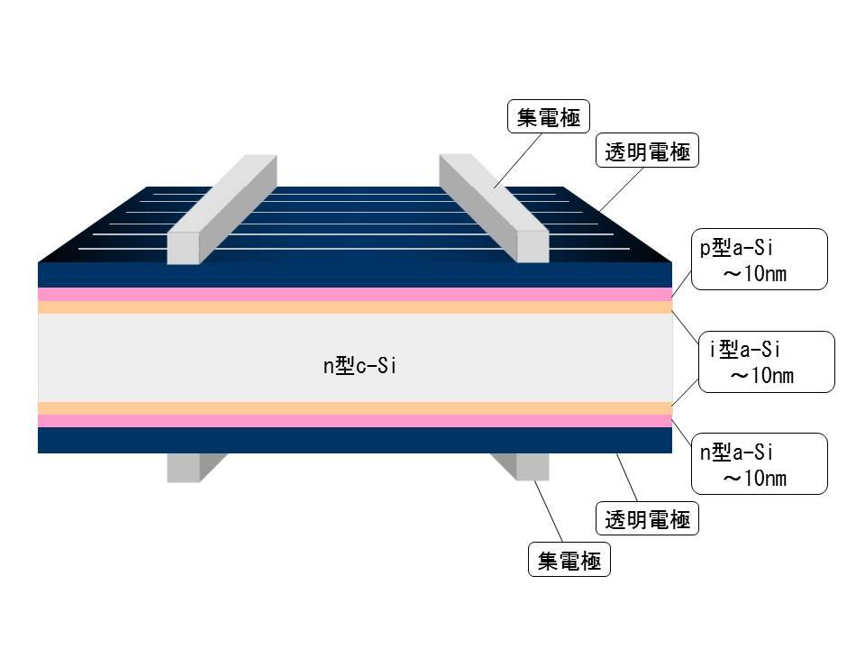 a-Si/c-Si ヘテロ接合太陽電池の構造図