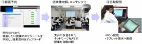 「ArgosView 授業配信システム Ver. 1.3」授業配信システムの作業フロー