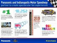 パナソニックが、インディアナポリスのサーキットに最新のHD LEDビデオボードを納入