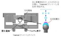 「nanoe(ナノイー)」の発生原理