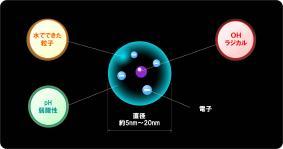「nanoe(ナノイー)」の構造