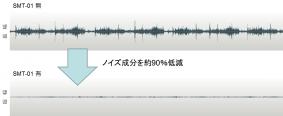 「SMT-01」あり/なしでのノイズの時間波形(カメラのズーム駆動時)