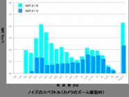 「SMT-01」あり/なしでのノイズのスペクトル(カメラのズーム駆動時)