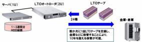 LTO6長期間録画オプション【ArgosView映像監視システム】
