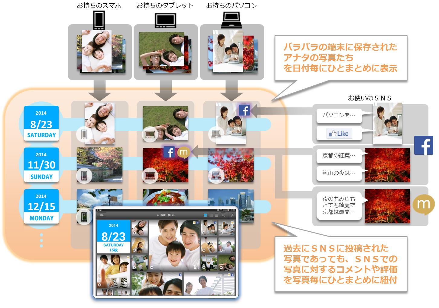 「PiCloset(ピクローゼット)」を iPhone、iPad向けにも無料提供開始!