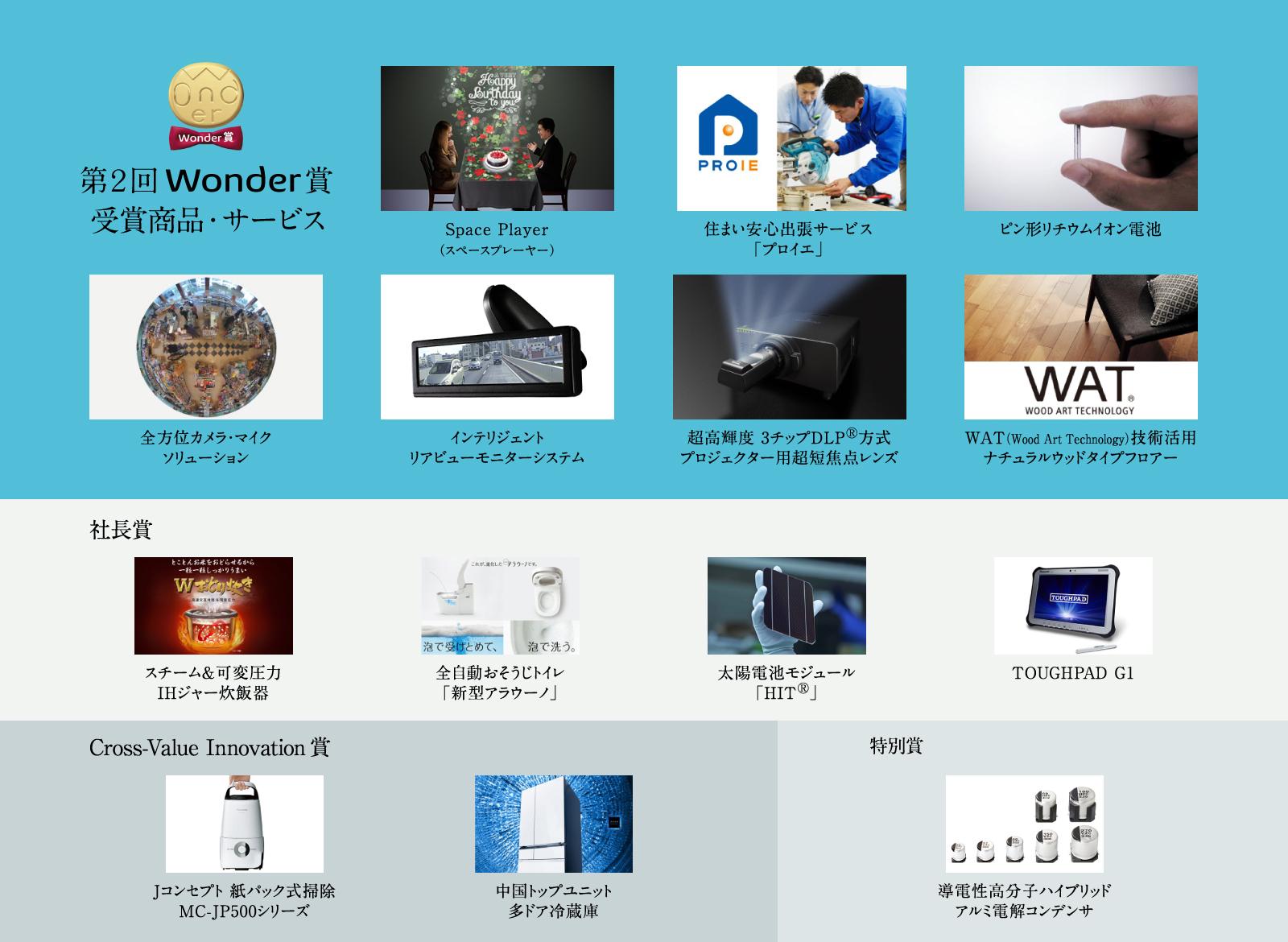 第2回パナソニック「Wonder賞」決定!