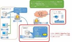 「MajorFlow Time」 スマートフォン連携 システム構成例