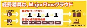 「MajorFlowクラウド 経費精算」では、経費申請~承認のワークフローから支払業務まで一元管理