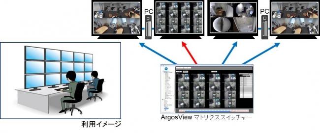 最大480台の監視カメラ映像を複数モニタに同時表示「ArgosView マトリクススイッチャー」
