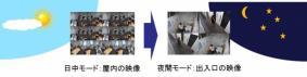 カメラ表示レイアウトの切替スケジュール機能「ArgosView マトリクススイッチャー」
