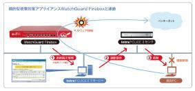 ウォッチガードとSecuLynxが、情報セキュリティの包括的な新ソリューションを共同開発