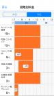 「スマートHEMS サービスアプリ」分岐回路別料金画面イメージ