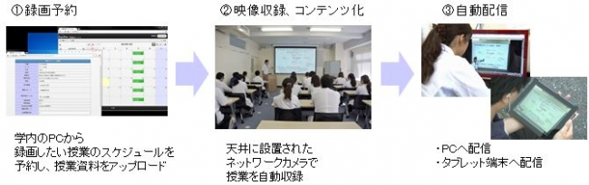「ArgosView 授業配信システム」運用イメージ