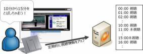 視聴ログ収集機能「ArgosView 授業配信システム」