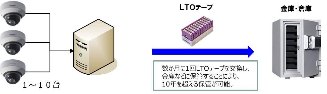 数年単位の長期間録画が可能な「LTO6一体型サーバ」