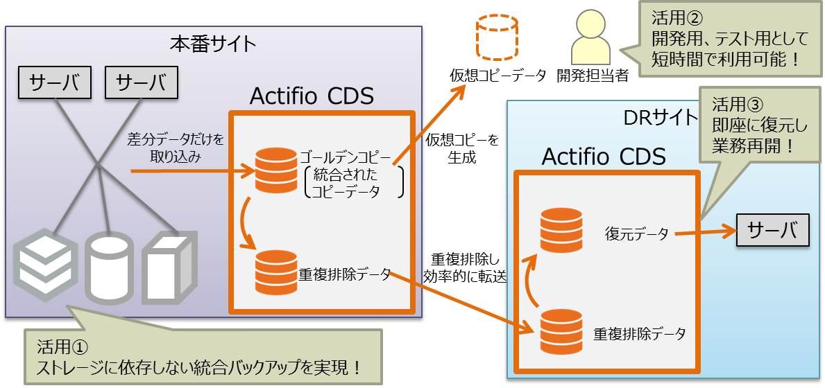 Actifio製品を核としたデータ管理ソリューションの概要