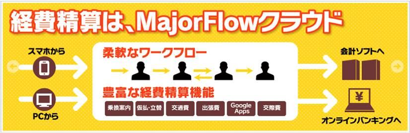 「MajorFlowクラウド」が「SMILE BS 2nd Edition 会計」と連携