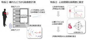 生体情報センシング技術の概要