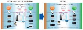 2016年1月14日発表リリースの添付「さまざまな機器との連携でさらに便利」の図を訂正