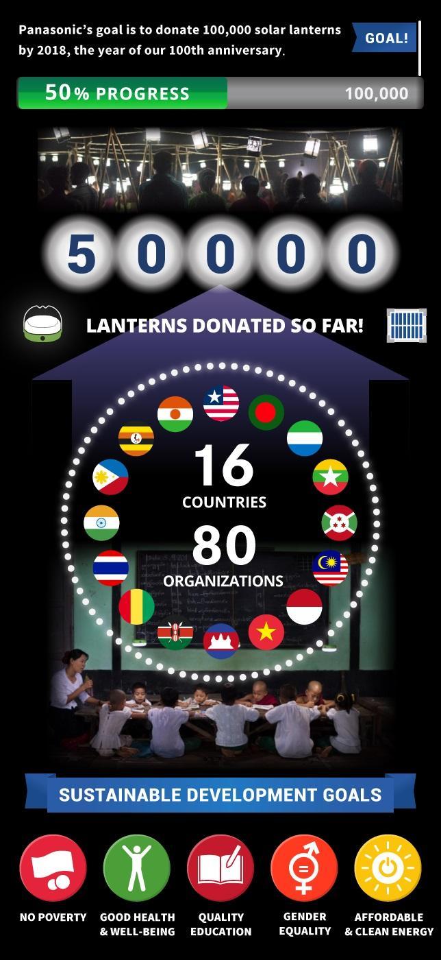 「ソーラーランタン10万台プロジェクト」が累計寄贈台数5万台を突破