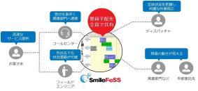 作業計画から現場の進捗状況までリアルタイムに把握「eSmileFeSS」