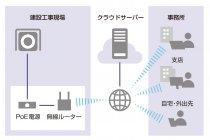 「パッケージ型クラウドレコーダー」はネットワークカメラ、ルーター、モバイル回線等をセットでレンタル
