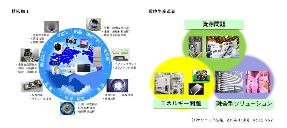 【パナソニック技報】2016年11月号【特集】精密加工/環境生産革新