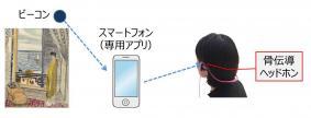 「視覚障がい者向け鑑賞ガイドサービス」のイメージ
