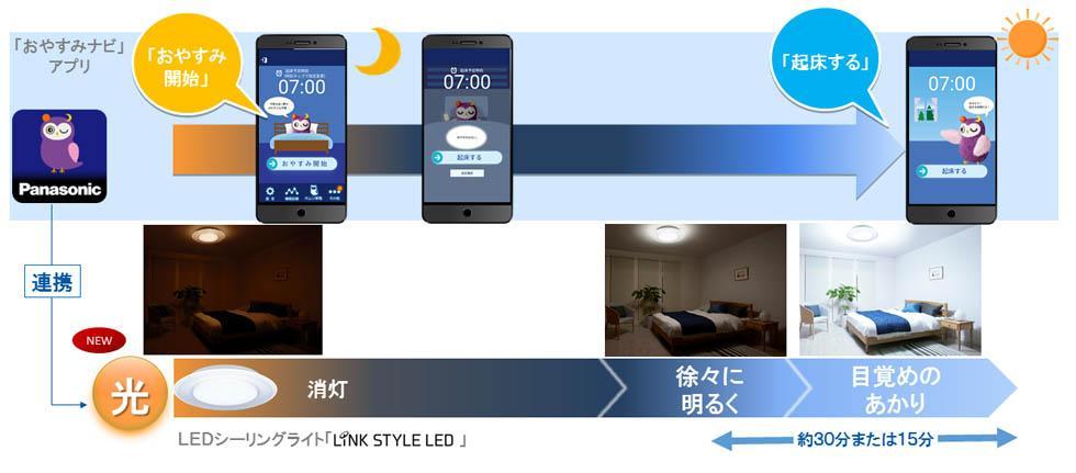LEDシーリングライトと「おやすみナビ」アプリの連携で、心地よい目覚めをサポート