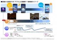 「おやすみナビ」アプリによる就寝から起床までの機器の一括制御のイメージ