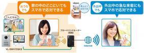 スマホを最大4台まで登録可能~「スマ@ホーム システム」と連携