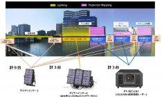 プロジェクションマッピング・ライトアップ実証実験の全体概要