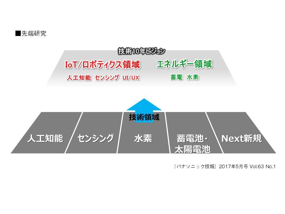 【パナソニック技報】2017年5月号【特集】先端研究