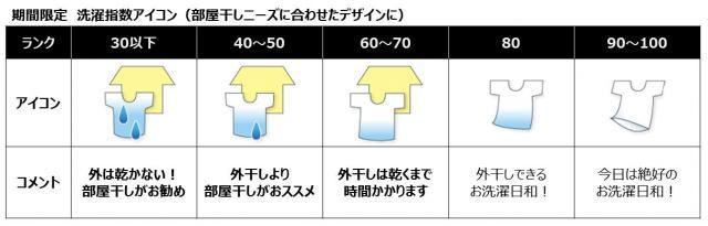 tenki.jp、ライオン、パナソニックが梅雨時の快適な洗濯をサポートする『部屋干し』アイコンを共同開発~期間限定で洗濯指数アイコンを新デザインに