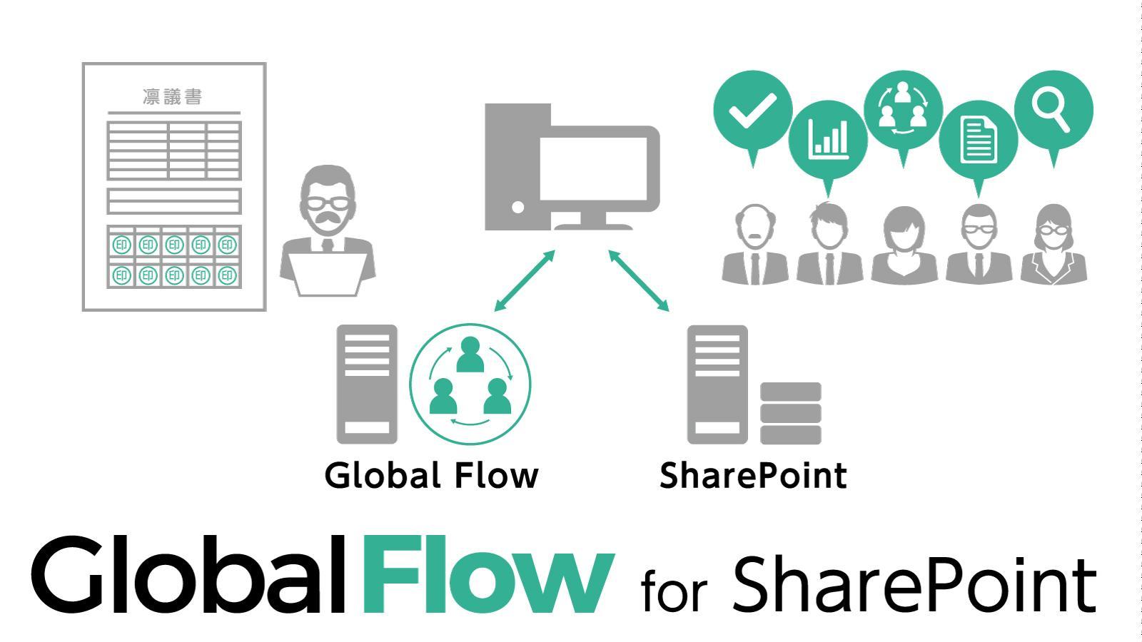 パナソニックが「Global Flow for SharePoint」の発売を開始