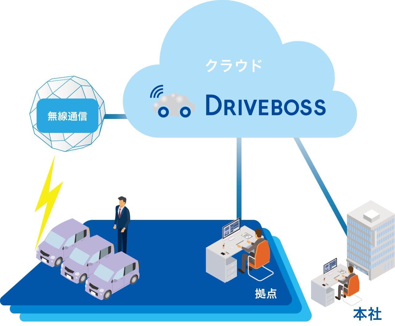 業務用通信対応カーナビ CN-B300B-Aとクラウドシステム DRIVEBOSS (活用イメージ)