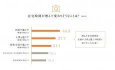 グラフ3:在宅時間が増えて変わりそうなことは?
