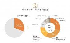 グラフ7:家事代行サービスの利用状況