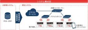 電子棚札ソリューション システム構成図