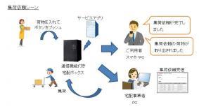 ドコモのセルラーIoTネットワーク「LTE-M」を活用した宅配ボックス向けサービス(集荷のイメージ)