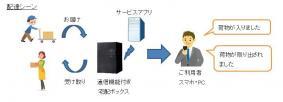 ドコモのセルラーIoTネットワーク「LTE-M」を活用した宅配ボックス向けサービス(配達のイメージ)