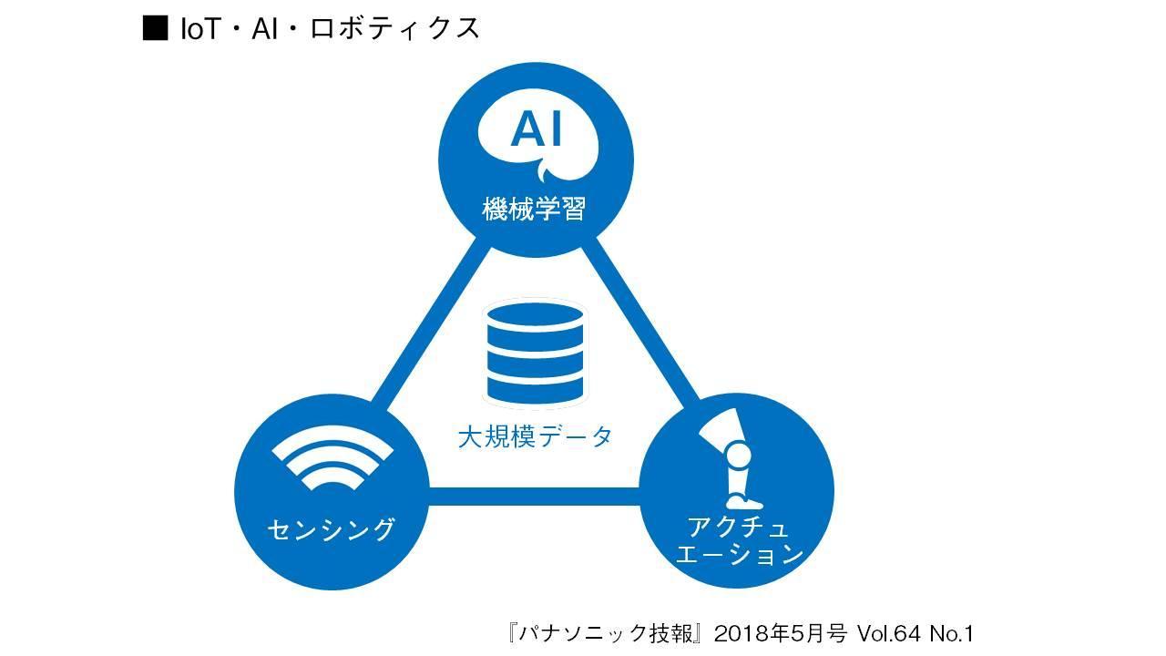 【パナソニック技報】2018年5月号【特集】IoT・AI・ロボティクス