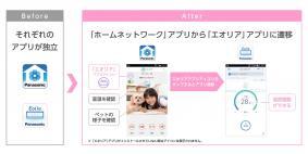 ホームネットワークアプリからエオリアアプリに遷移するイメージ