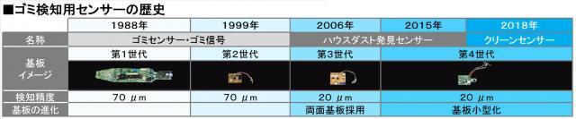 掃除機ゴミ検知用センサー搭載30周年~「クリーンセンサー」へ名称変更