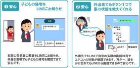 住宅機器コントローラー LINE連携イメージ(1)