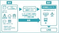 IoTプラットフォーム連携サービスの連携イメージ