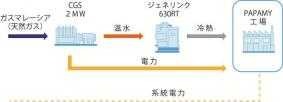 発電・空調システム 設備フロー図
