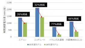 家電製品の年間消費電力量比較